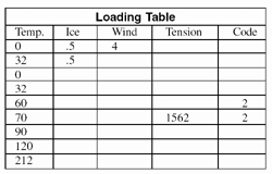Loading Table