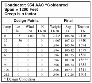 Conductor Table