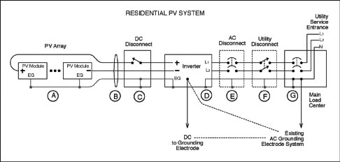 Photovoltaic Systems Diagram One-line pv System Diagram