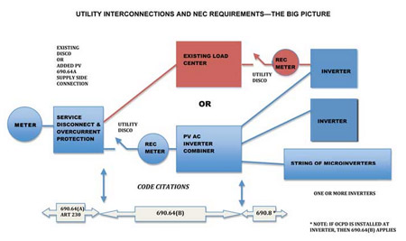 Figure 1. Utility interconnections and NEC requirements