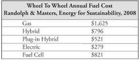 Figure 1. Wheel to Wheel Annual Fuel Cost