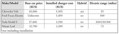 Figure 2. Comparison of a few electric car models and the cost of a Level II residential charge