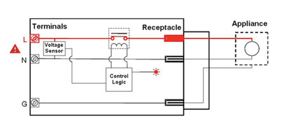 Figure 1. OPCI-V is an electronic circuit that measures the line voltage, compares it against safe limits, and disconnects the load when abnormal conditions are detected. Courtesy of 2D2C, Inc