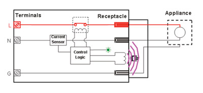 Figure 6. OPCI-I built into an electrical receptacle automatically configures its trip level to match the electrical ranting of each electrical device plugged into that receptacle. Courtesy of 2D2C, Inc