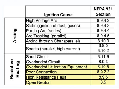 Table 1. Specific ignition causes described by NFPA 921, Guide for Fire and Explosion Investigations. Courtesy of 2D2C, Inc