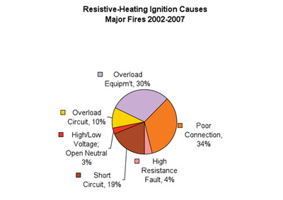 Table 3. Resistive-Heating Ignition Causes, Major Fires 2002–2007. Courtesy of 2D2C, Inc