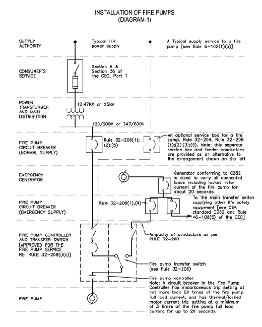 Installation of fire pumps, Diagram 1