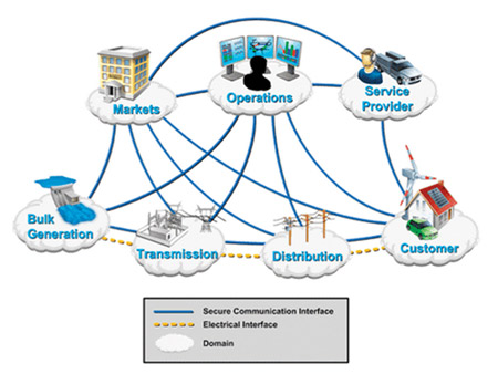 Figure 1. Smart Grid Conceptual Model5