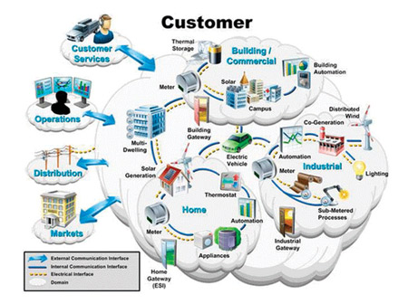 Figure 2. Smart Grid Customer Domain6