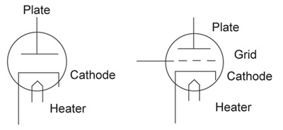 Figure 1. Vacuum tube diode and triode