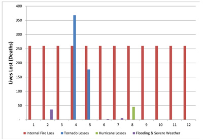 Figure 4. 2011 losses in the United States in terms of lives/deaths. Internal fires are persistent month-to-month, whereas the natural disaster statistics are dependent on the time of year.