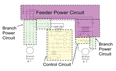 Figure 2. When a current limiting device is located in the feeder circuit, it can be investigated to determine if it can raise branch circuit component ratings.
