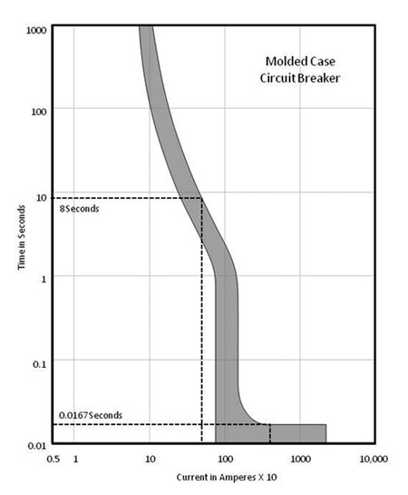 Figure 2. Time-current curves help define the arc flash duration