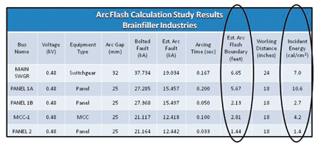 Figure 3. Table of arc flash study results