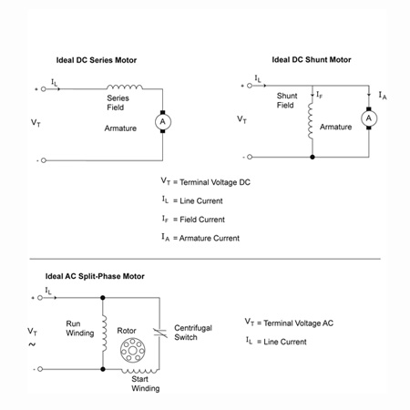 Figure 2. Circuit diagrams for a series and shunt DC motor and for an AC split-phase motor.