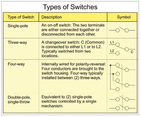 Table 1. Typical types of switches