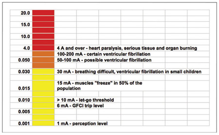 Figure 1. Effect of current on the human body