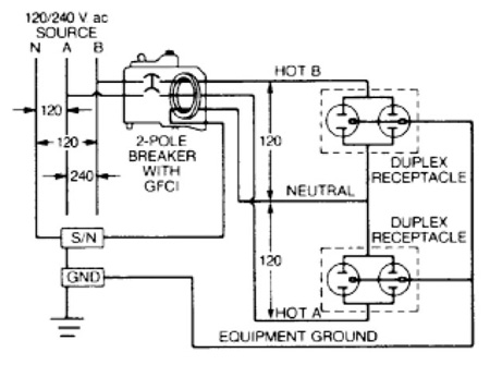 Figure 3. In a two-pole GFCI circuit breaker, if single-phase (120 V) loads are to be served, both of the hot conductors, and the neutral conductor, must pass through the CT; therefore, the load neutral conductor must be connected to the circuit breaker.