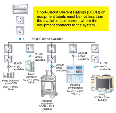 Figure 3. This demonstrates the available fault current and proper application of equipment SCCR.