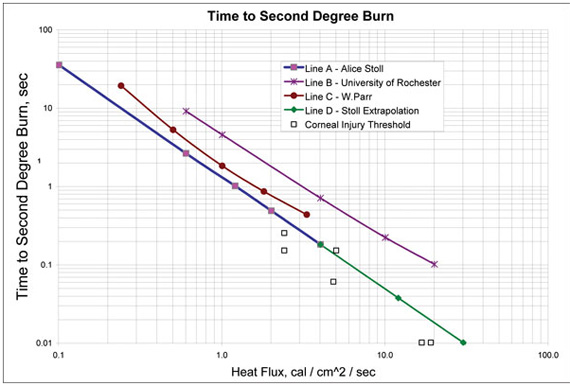 Figure 1. Stoll criterion time to second-degree burn for various incident heat fluxes on bare human skin