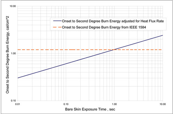 Figure 2. Threshold incident energy for a second-degree burn vs. exposure time