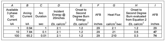 Table 1. This table summarizes arcing current, incident energy and the arc-flash boundary predicted using IEEE P 1584 empirical model.