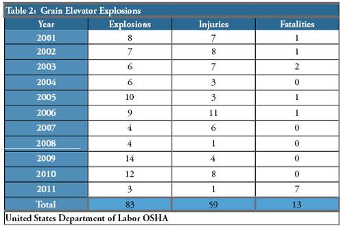 Table 2. Grain Elevator Explosions
