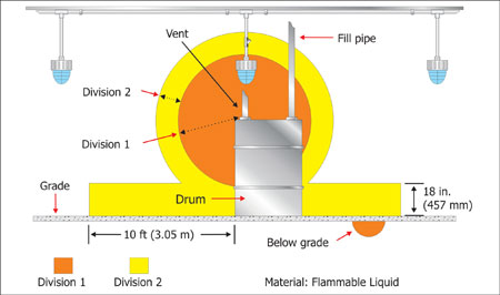 Figure 1. Luminaires installed in Class I, Division 1 locations must be suitable for that location.
