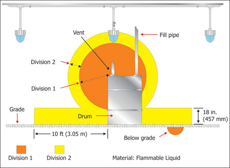Figure 2. Luminaires installed in Class I, Division 2 location must be suitable for that location.