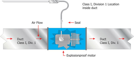 Figure 4. Exhaust duct with the electric fan motor installed inside the duct (hazardous location)
