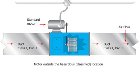 Figure 5. Exhaust duct with the electric fan motor outside the duct (hazardous location)