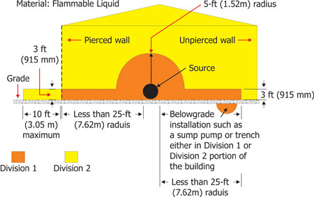 Figure 6. Extent of classified locations can be extended due to openings in walls or structures