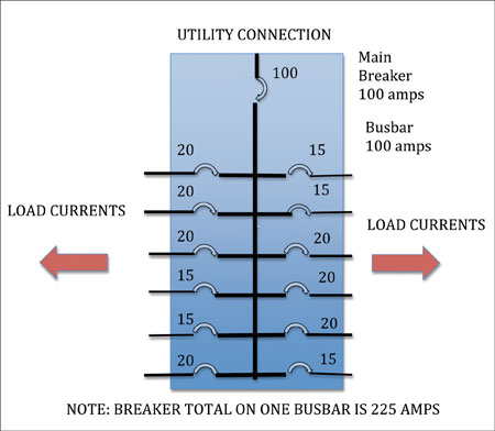 Diagram 1. Simplified load center diagram