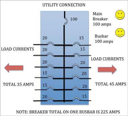 Diagram 2. Happy load center with total loads less than 100 amps