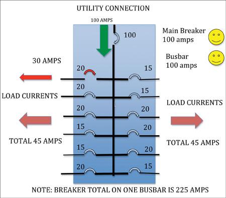 Diagram 3. Circuit breakers protect branch circuits