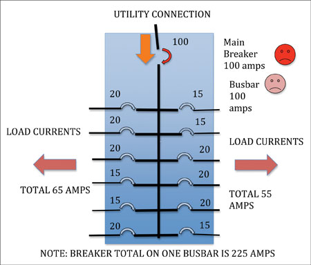 Diagram 4. Total load currents exceed 100 amps and the main breaker trips, protecting the busbar.