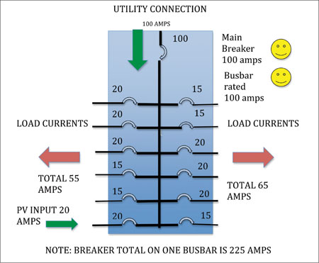 Diagram 7. PV breaker located per 705.12(D)(7) so no current overloading of the busbar is possible.