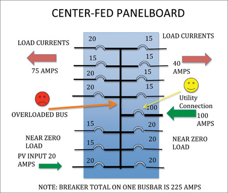 Diagram 8. Center-fed panel has no place for PV that will prevent busbar overloading.