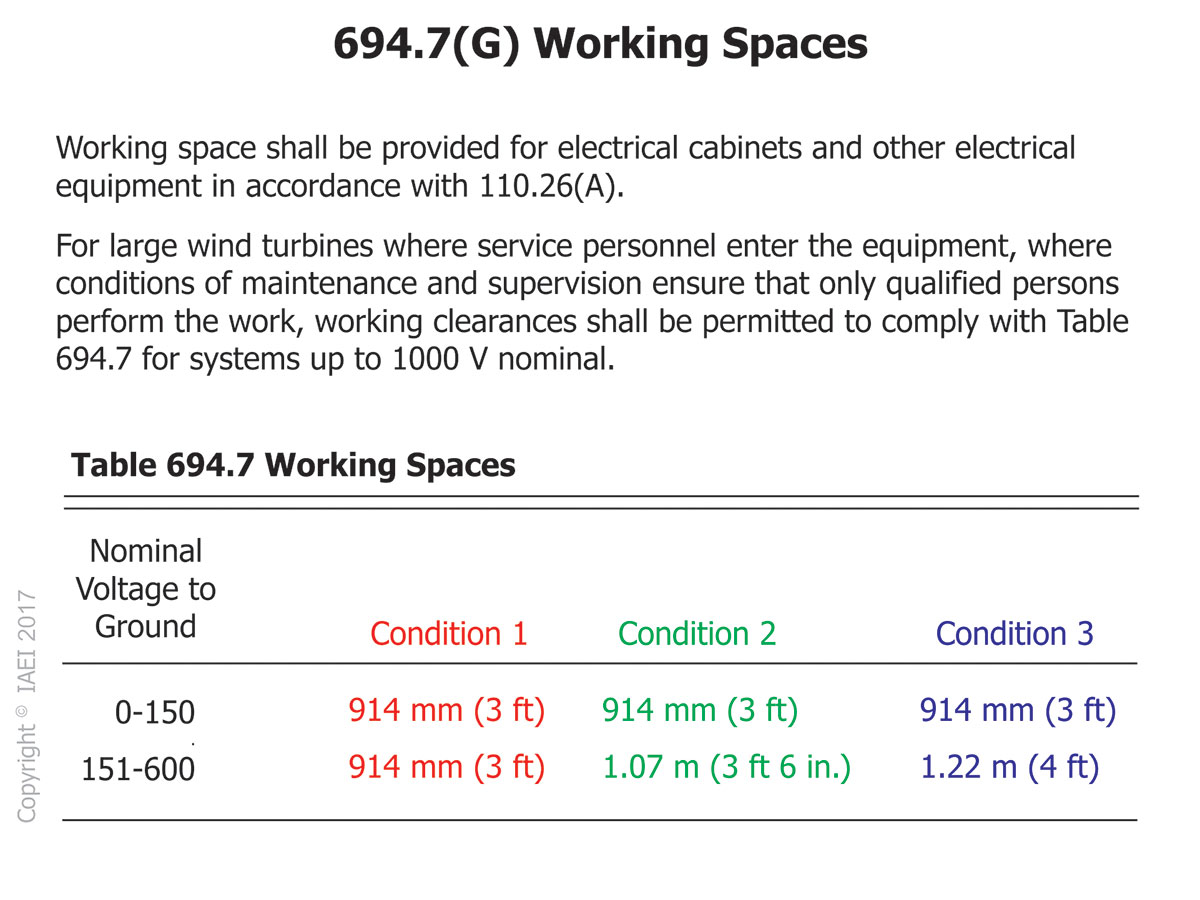 Figure 2: Table 694.7 for working spaces.